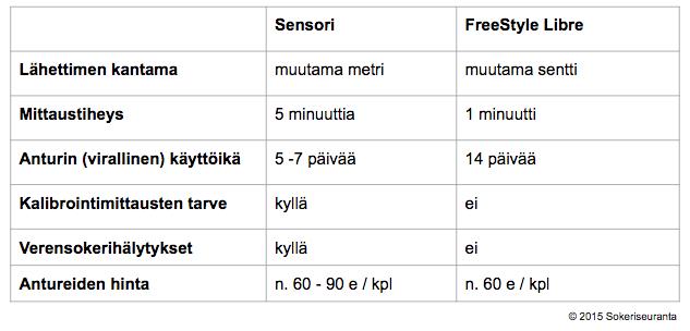 Glukoosisensorin ja FreeStyle Libren erot