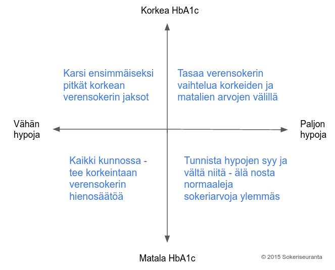 Nelikenttä: toimintaohjeet kun HbA1c on korkea tai matala ja kun hypoja on vähän tai paljon